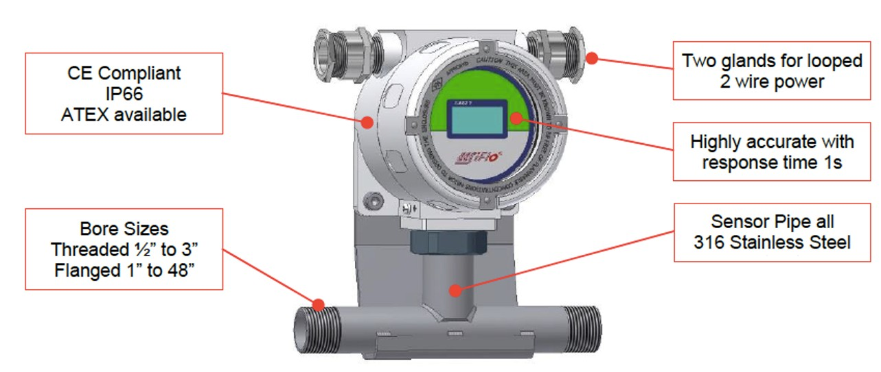 EASZ-1- A DEVICE FOR CONTINOUS MEASUREMENT OF WATER IN OIL